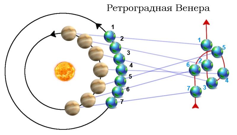Чтобы было понятнее — ретроградное движение планет можно сравнить с двумя движущимися объектами — автомобилем и велосипедом.