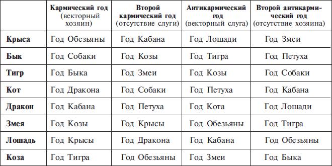 Совместимость знака бык с другими знаками восточного гороскопа.